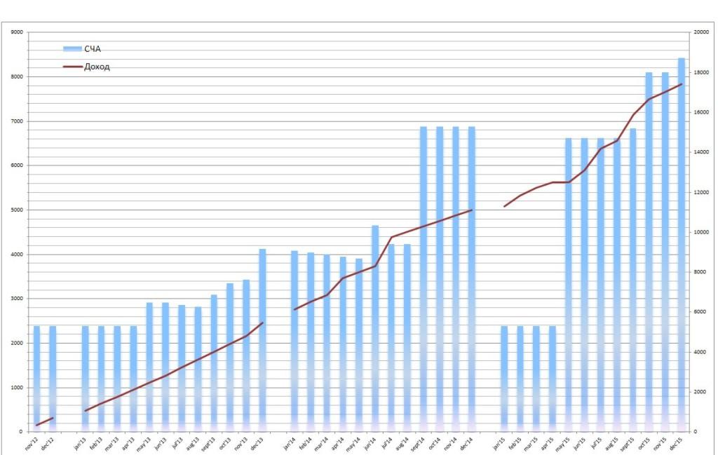 Показатели проекта Ноябрь